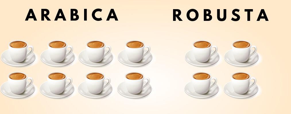 Napi kávé mennyiség espresso gép